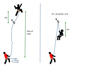Belay Device and Rope Choice